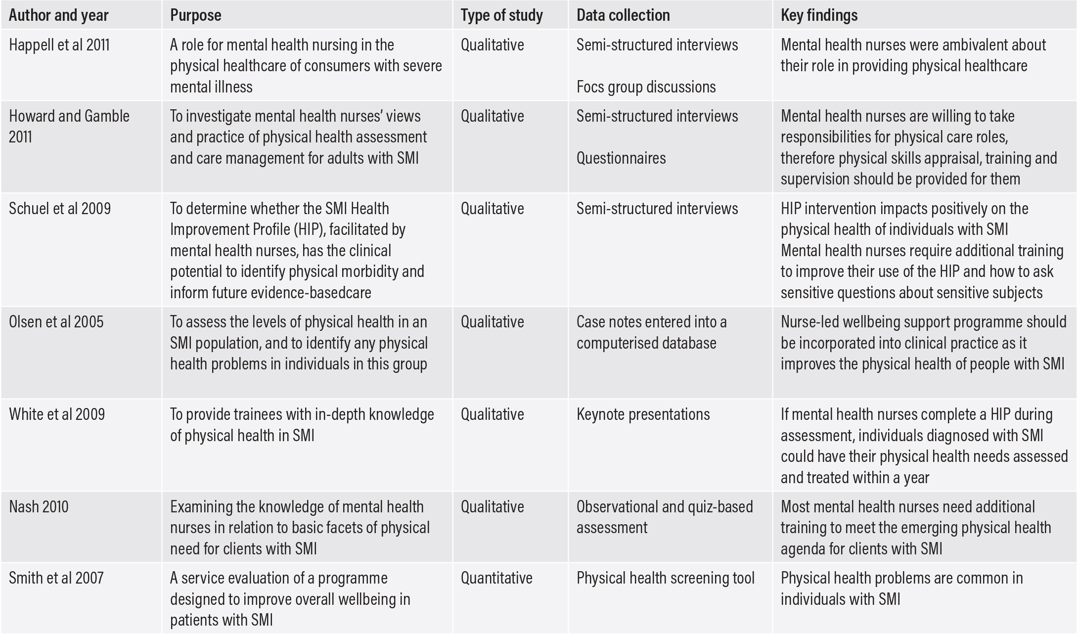 Improving The Physical Health Assessment Of People With Serious Mental Illness